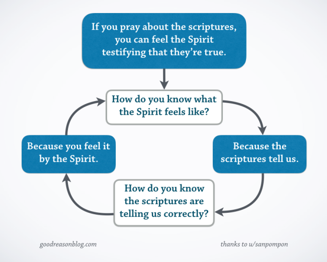prayer-circular-reasoning